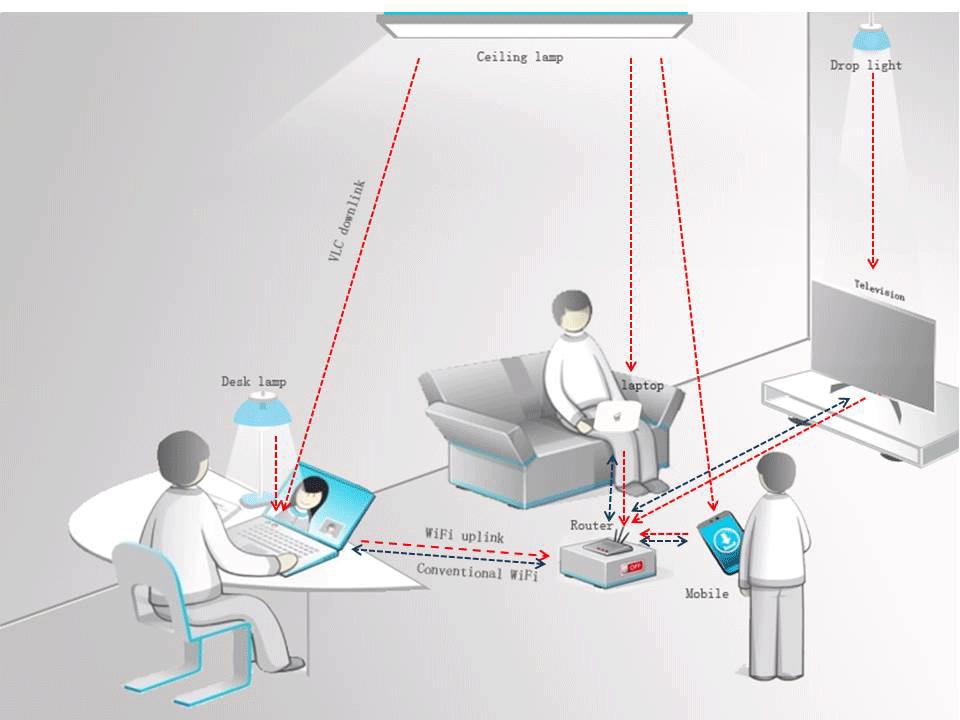 5dcbfb049c44 Visible Light Communication