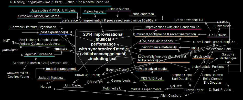 mind/media chart, Chris Funkhouser 2014