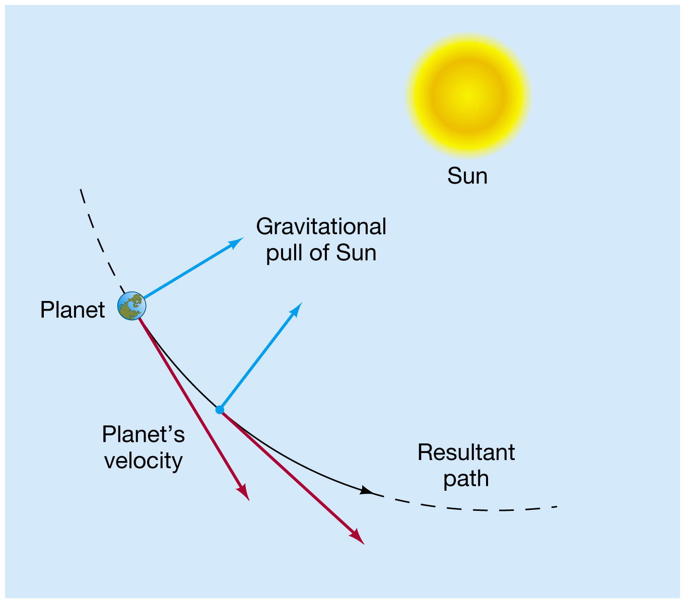 Gravity Pulls the Planets - Pics about space
