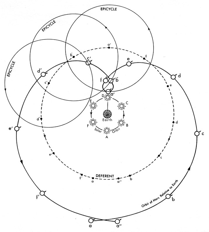 Ptolemaic Epicycle