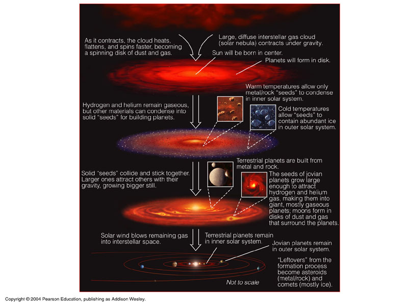 steps of how a solar system is formed - photo #7