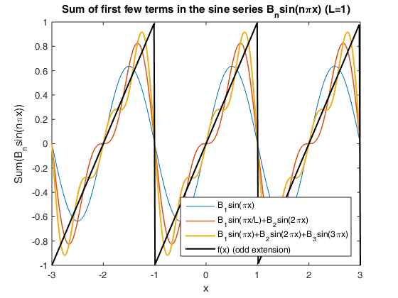 Fourier sine series: sawtooth wave