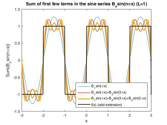 Fourier sine series: square wave