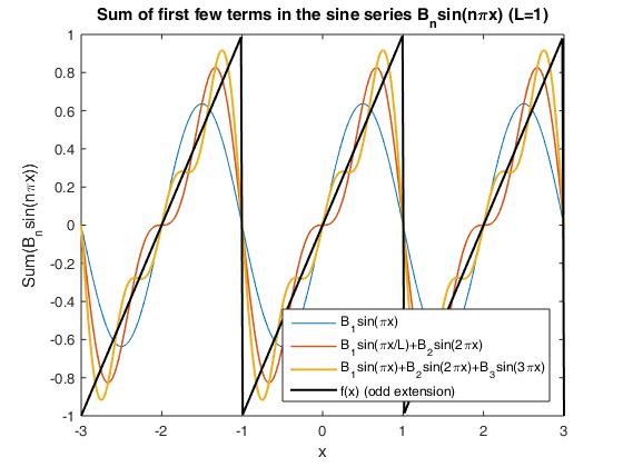 Fourier Sine Series Sawtooth Wave